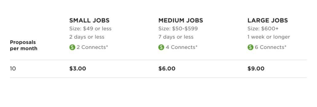 Upwork job size
